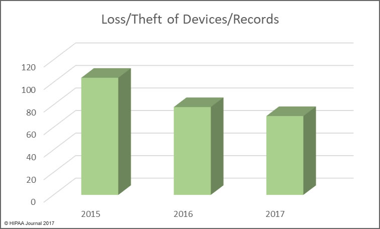 Healthcare Data Breaches in 2017 (loss/theft)