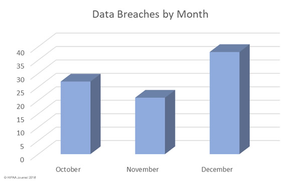 Q4 2017 Healthcare Security Breaches by Month