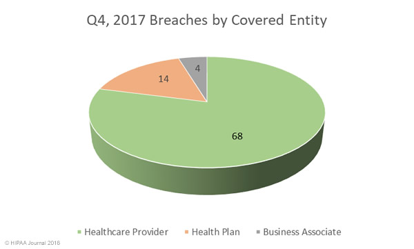 Q4 2017 Healthcare Security Breaches by covered entity