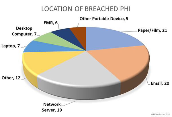 Q4 2017 Healthcare Security Breaches - location of breached PHI