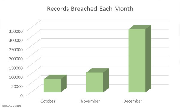 Q4 2017 Healthcare Security Breaches - breached records