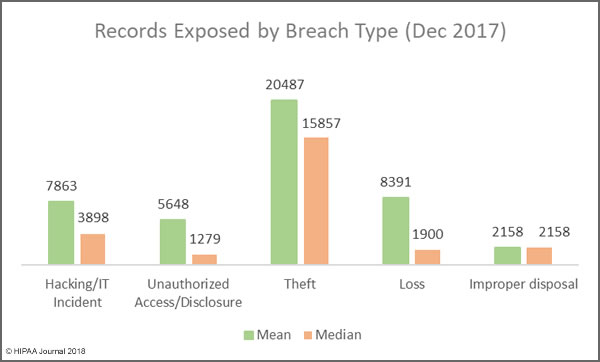 Records Exposed by Breach Type (Dec 2017)