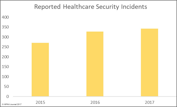 reported healthcare data breaches in 2017