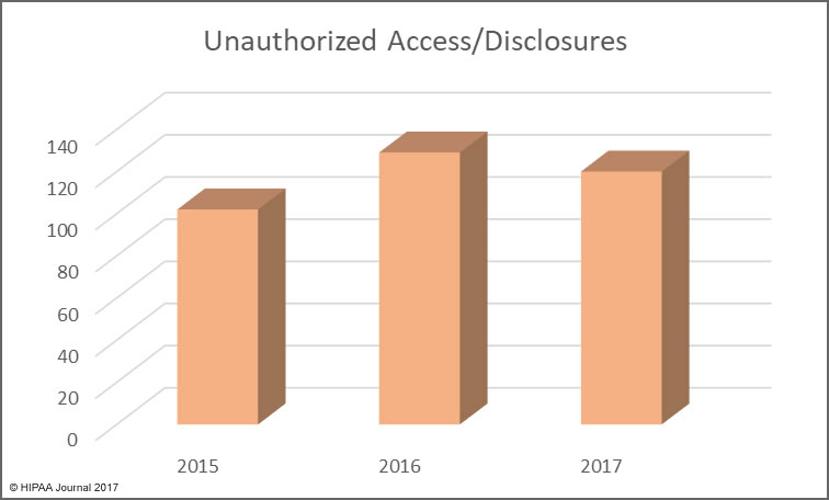 healthcare data breaches in 2017 (Unauthorized access/disclosures)