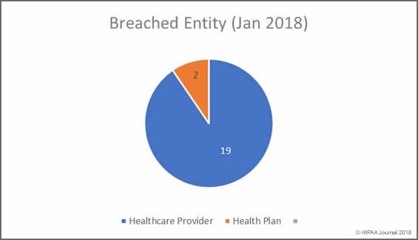 January 2018 Healthcare Data Breaches by Entity Type