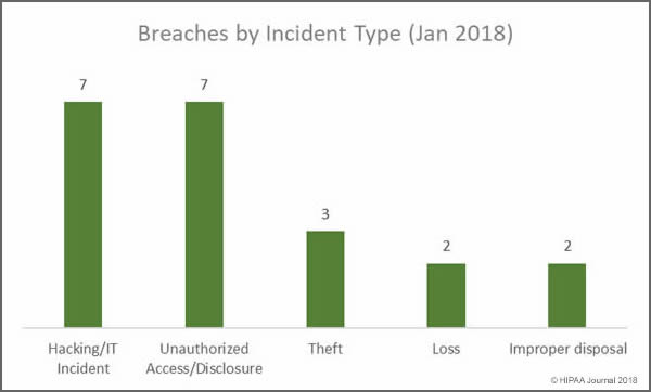 January 2018 Healthcare Data Breaches by Incident Type