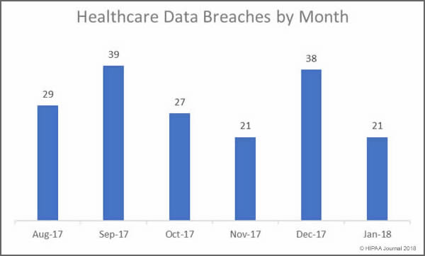 Healthcare data breaches by Month (August 2017-January 2018)