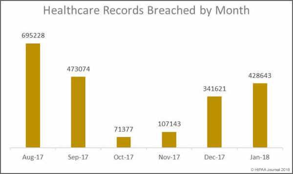 records exposed in January 2018 Healthcare Data Breaches