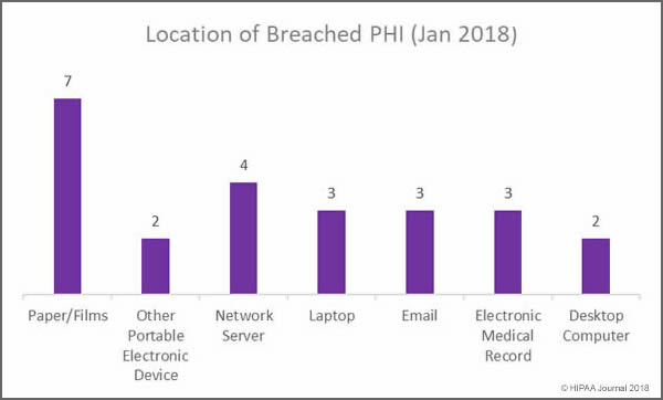 January 2018 Healthcare Data Breaches - Location of breached PHI