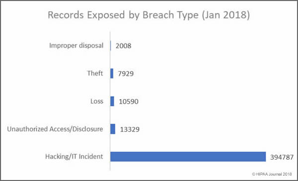 Main Causes of Healthcare Data Breaches in January 2018 - Records by breach type