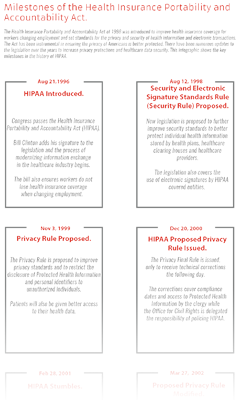 Milestones of the Health Insurance Portability and Accountability Act