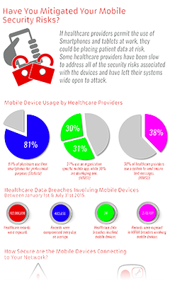 Have You Mitigated Your Mobile Security Risks?