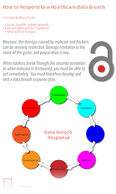 How to Respond to a Healthcare Data Breach