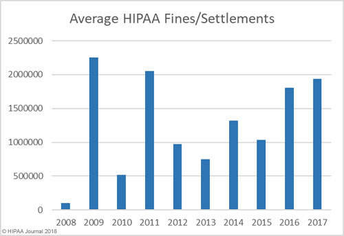 average HIPAA Fines and Settlements 2008-2017