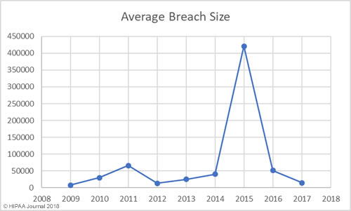 Average Size of Healthcare Data Breaches