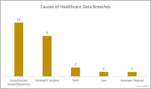 Causes of February 2018 Healthcare Data Breaches