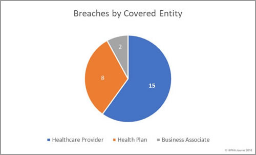 Data Breaches by Covered Entity (February 2018)