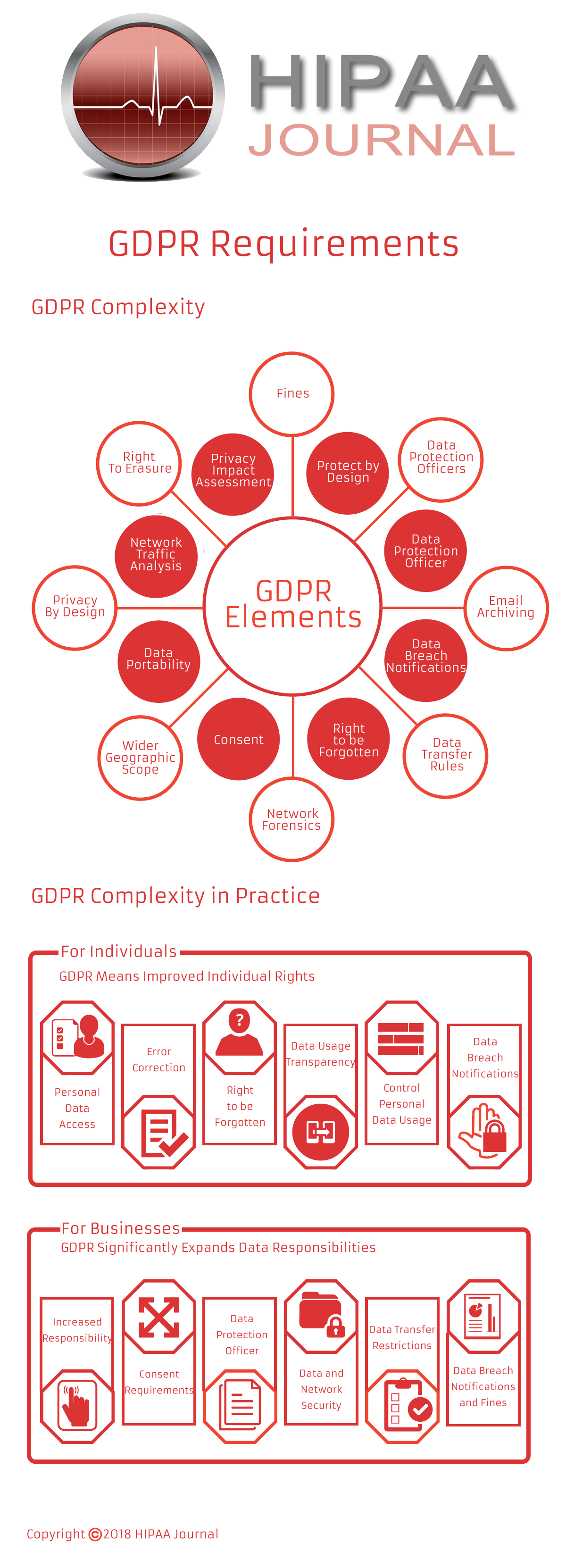 GDPR Requirements Infographic