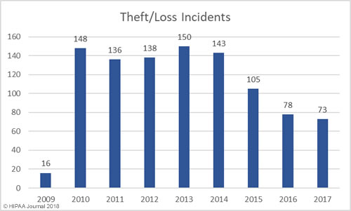 healthcare theft/loss data breaches