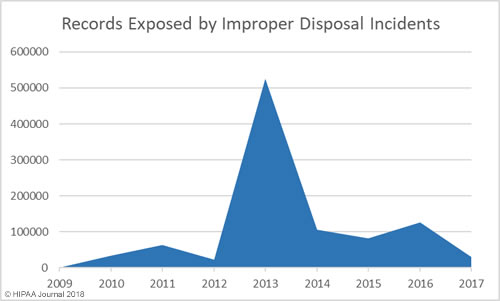 records exposed in healthcare improper disposal incidents