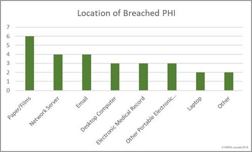Location of breached healthcare records (February 2018)