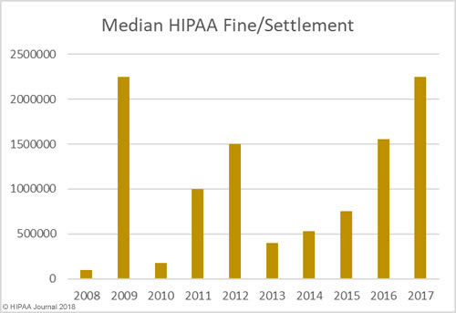 Median HIPAA Fines and Settlements 2008-2017