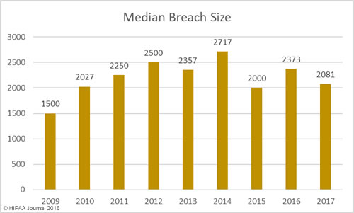 Median Size of Healthcare Data Breaches
