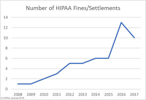 HIPAA Fines and Settlements 2008-2017