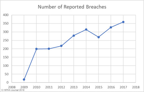 Healthcare data breaches 2019-2017