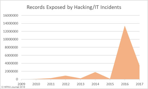 Records Exposed in Healthcare Data Breaches - Hacking