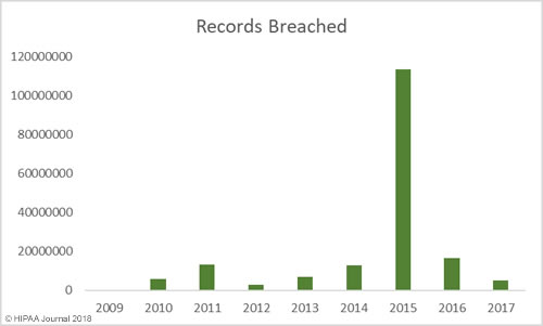 Records Exposed in Healthcare data breaches
