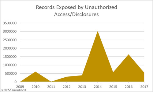 records exposed in authorized access/disclosures