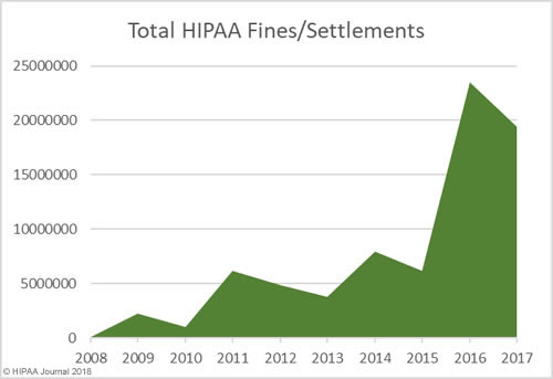 HIPAA Fine and Settlement Amounts 2008-2017