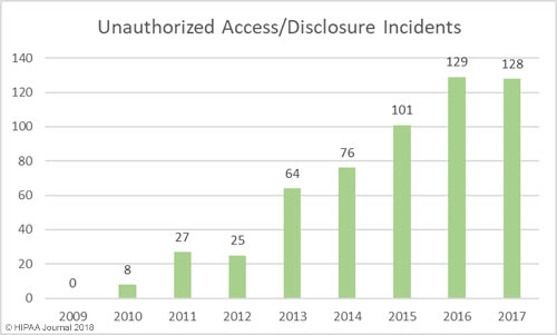 Healthcare Data Breaches - unauthorized access/disclosures