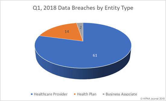 Q1, 2018 Healthcare Data Breaches by Entity Type