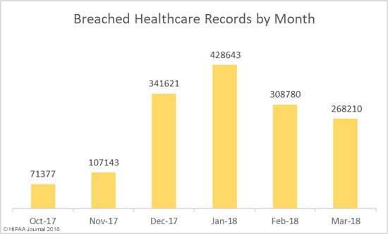 Records exposed by Healthcare Data Breaches (March 2018)