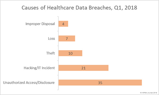 Causes of Healthcare Data Breaches, Q1, 2018