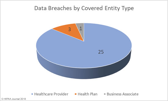 March 2018 Healthcare Data Breaches by Covered Entity Type