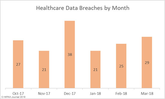 March 2018 Healthcare Data Breaches