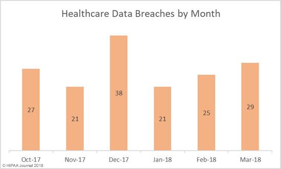 March 2018 Healthcare Data Breaches