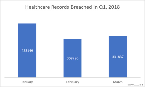 Healthcare Records Breached in Q1, 2018