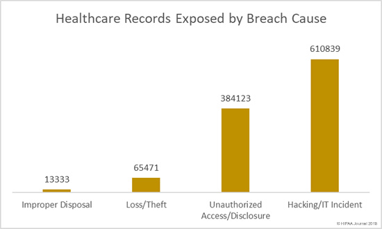 Healthcare Records Exposed by Breach Cause