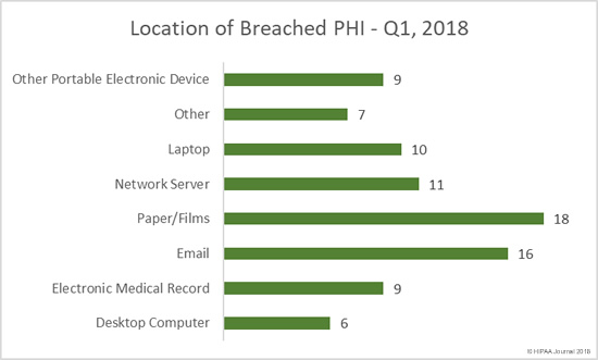 Location of Breached PHI - Q1, 2018