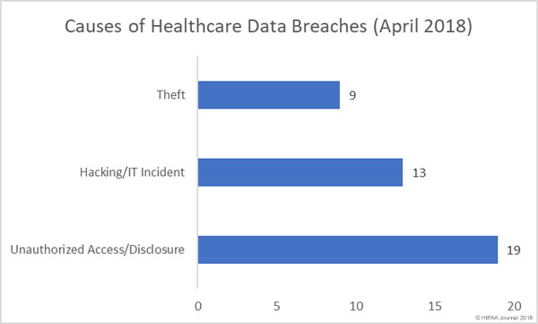 Causes of Healthcare Data Breaches in April 2018