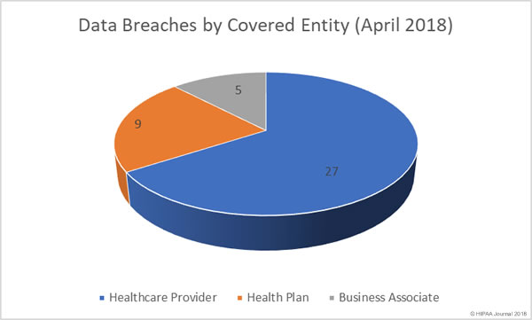Data Breaches by Covered Entity (April 2018)