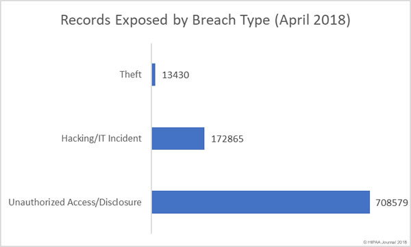 Records exposed by breach type (April 2018)