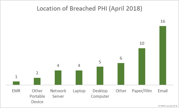 Location of Breached PHI (April 2018)