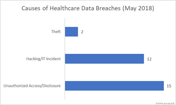 Causes of Healthcare Data Breaches (May 2018)