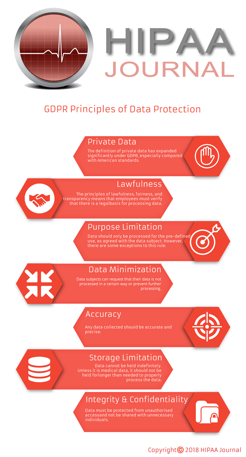 GDPR Data Protection Principles