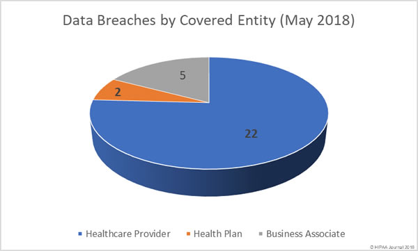 Healthcare Data Breaches (May 2018) - Breaches by Covered Entity Type
